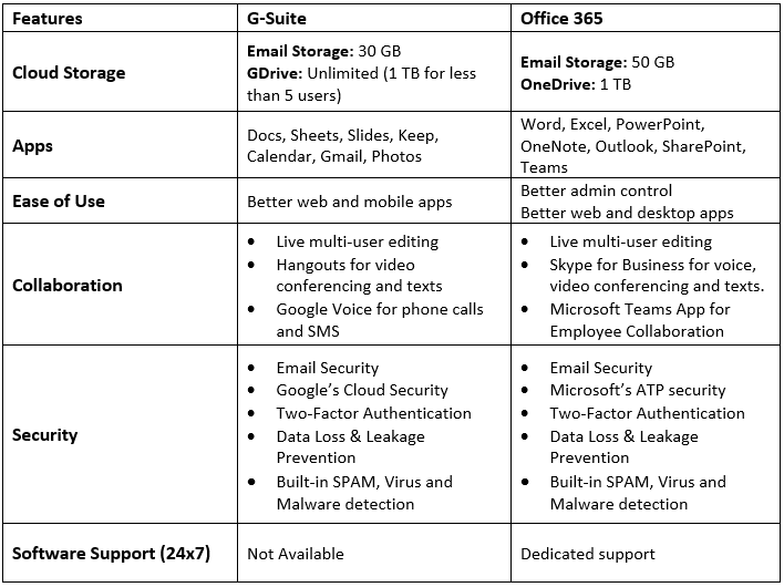 G-suite vs Office 365 (Navishaa Blog)
