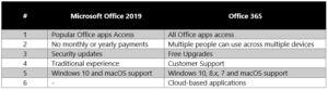 Pros - Microsoft Office 2019 vs Office 365